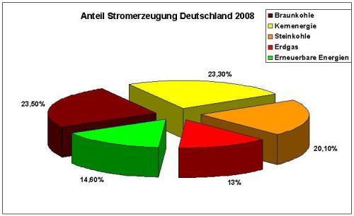 diagramm-anteil-strom-2008